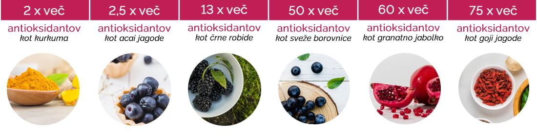 Vrednost antioksidantov v primerjavi z drugimi superživili, sadeži